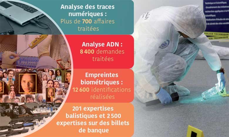 Les filières et services techniques ont réalisé 201 expertises balistiques.
