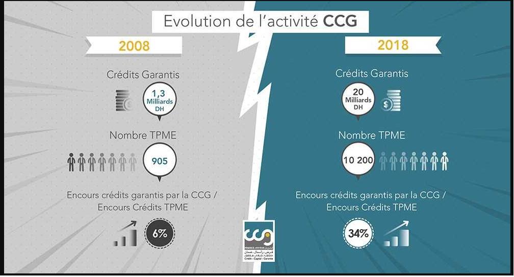 Les crédits garantis par la CCG multipliés par 15 en dix ans