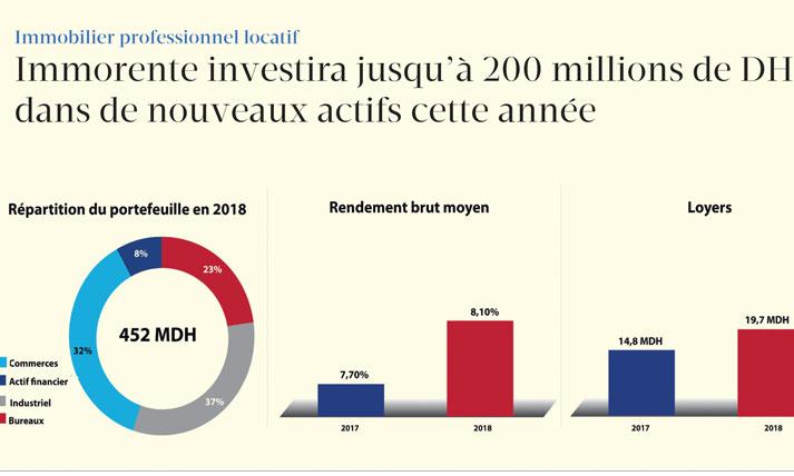 Immorente investira jusqu'à 200 millions de DH dans de nouveaux actifs cette année
